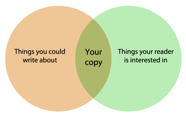 How copywriting works